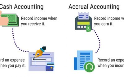 Which Accounting Method is Best for Your Business?