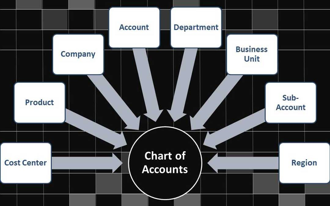 Chart of Accounts: Why It's So Important For Your Business
